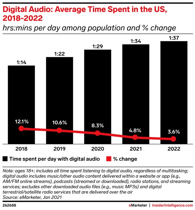 average time spent on digital audio content in usa