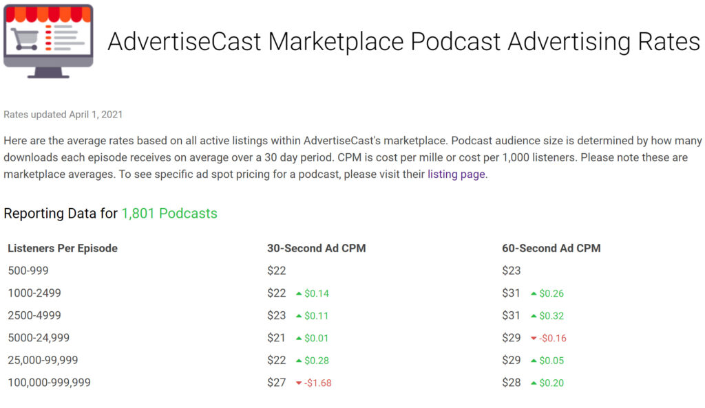 advertisecast podcast advertising rates audio content