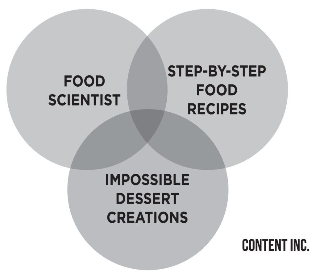 venn diagram from Content Inc. showing the sweet spot and content tilt for a content business