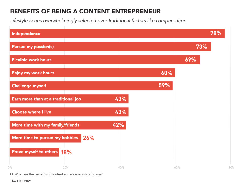 content entrepreneur research benefits of being a content entrepreneur