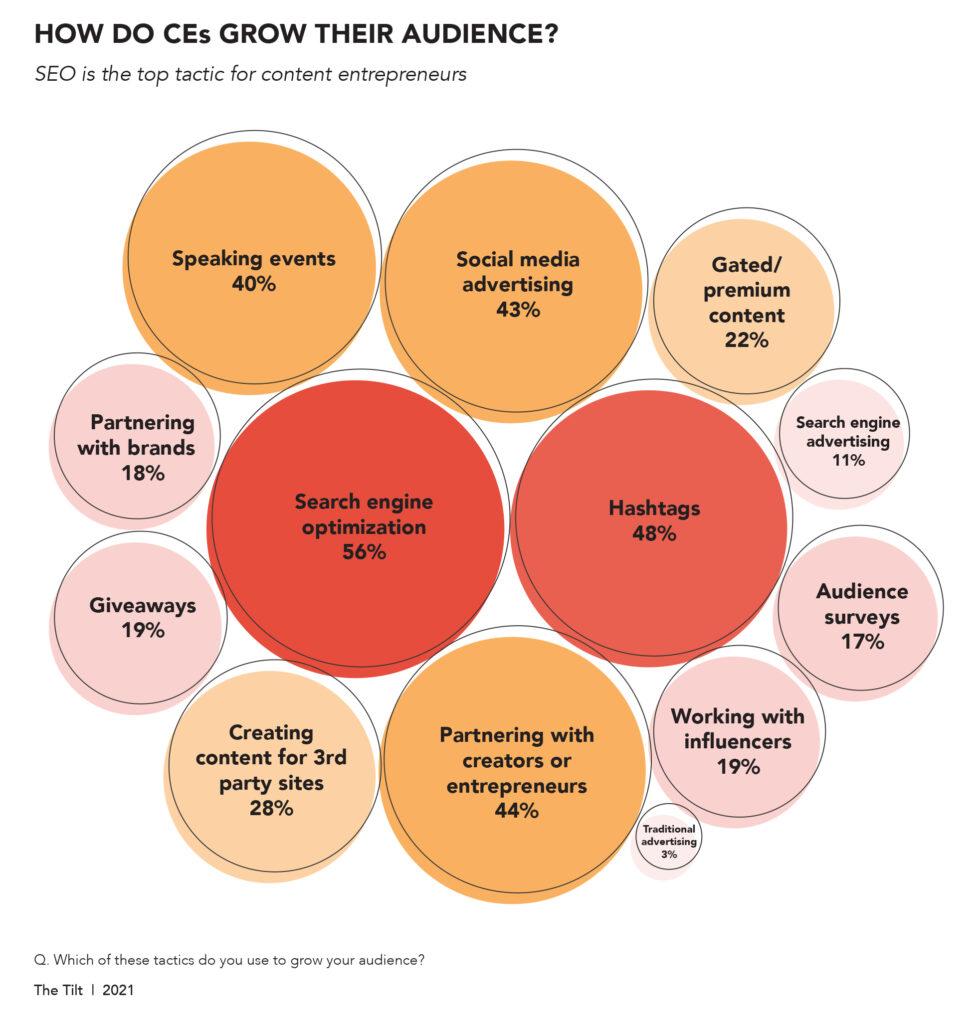content entrepreneur research - how do content entrepreneurs grow their audience?