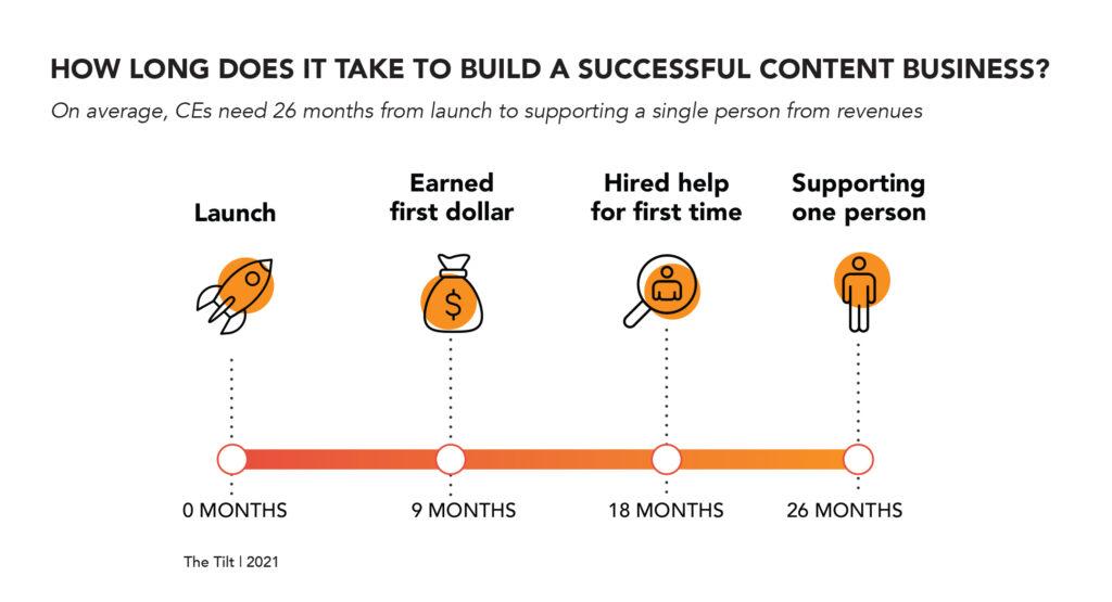 Tilt content entrepreneur research on how long it takes to build your content business.