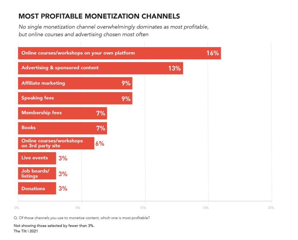 content entrepreneur research - most profitable revenue streams