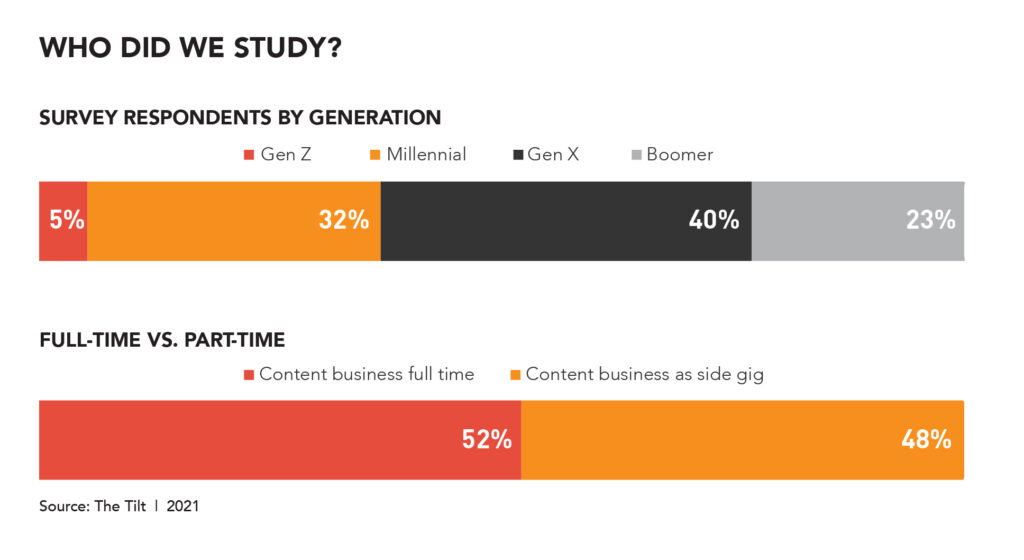 content entrepreneur research -generations, who did we study?