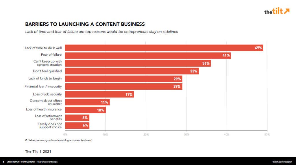content business barriers from The Tilt's content entrepreneur research